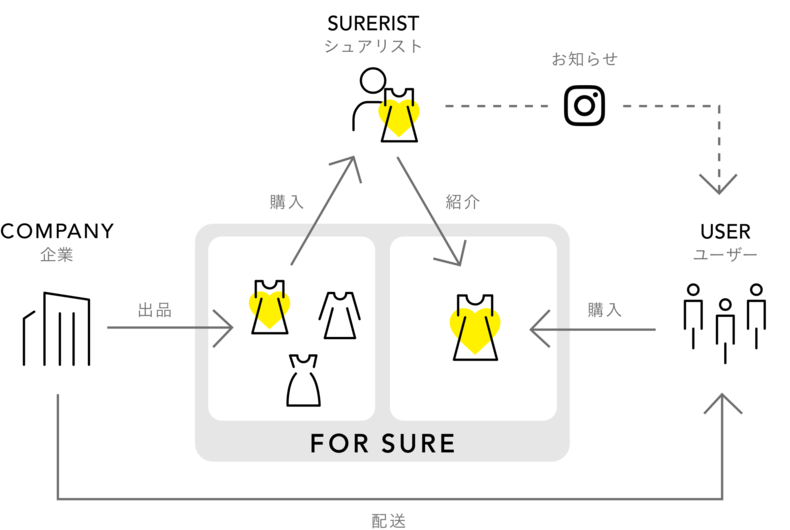 FOR SUREサービス概要